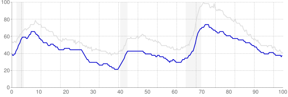 Virginia monthly unemployment rate chart from 1990 to November 2017